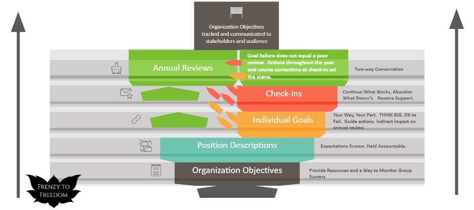 infographic: position descriptions, goals, checkins and annual reviews