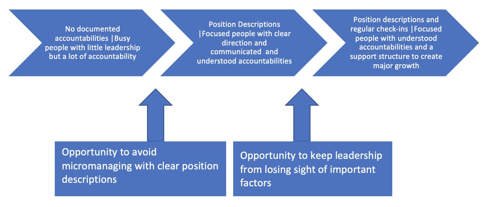 Leadership sweet spots diagram
